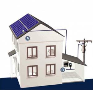 Esquema de una instalación de autoconsumo fotovoltaico